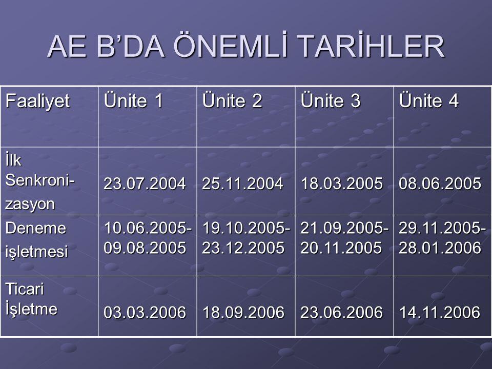 AE B'DA ÖNEMLİ TARİHLER Faaliyet Ünite 1 Ünite 2 Ünite 3 Ünite 4 İlk Senkroni- zasyon23.07.200425.11.200418.03.200508.06.2005 Denemeişletmesi 10.06.20
