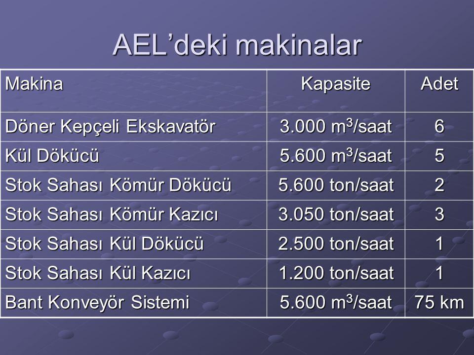 AEL'deki makinalar MakinaKapasiteAdet Döner Kepçeli Ekskavatör 3.000 m 3 /saat 6 Kül Dökücü 5.600 m 3 /saat 5 Stok Sahası Kömür Dökücü 5.600 ton/saat