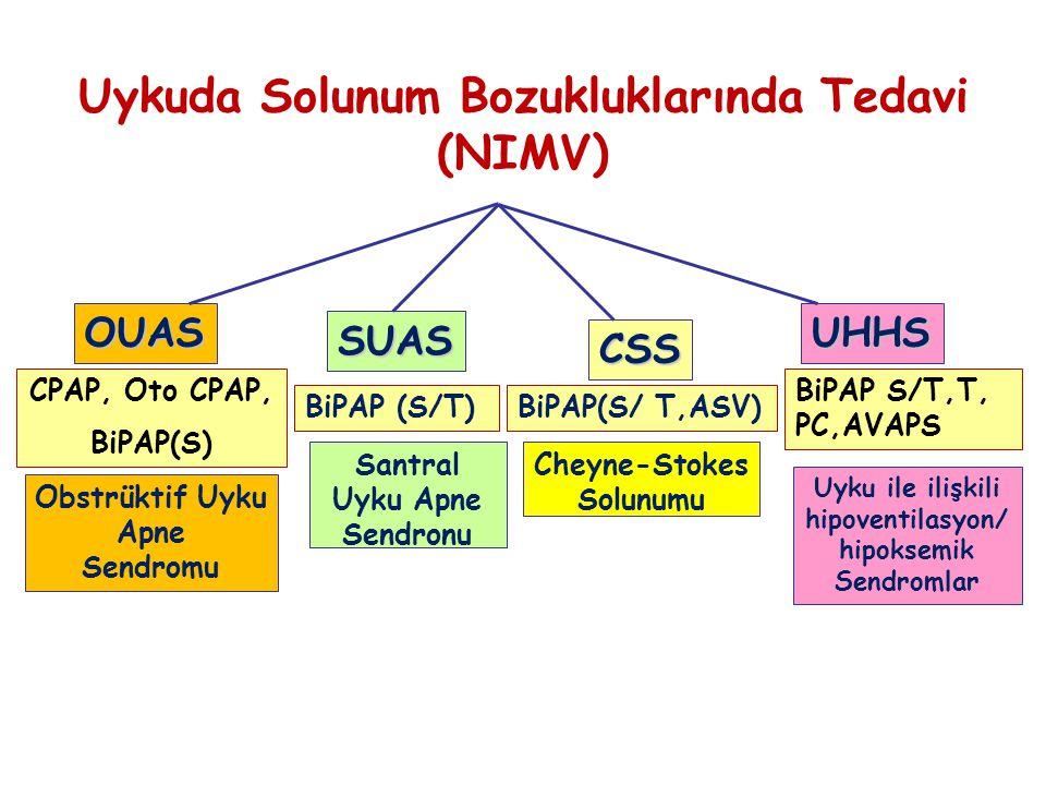OUAS SUAS CSS UHHS Obstrüktif Uyku Apne Sendromu Santral Uyku Apne Sendronu Cheyne-Stokes Solunumu Uyku ile ilişkili hipoventilasyon/ hipoksemik Sendr