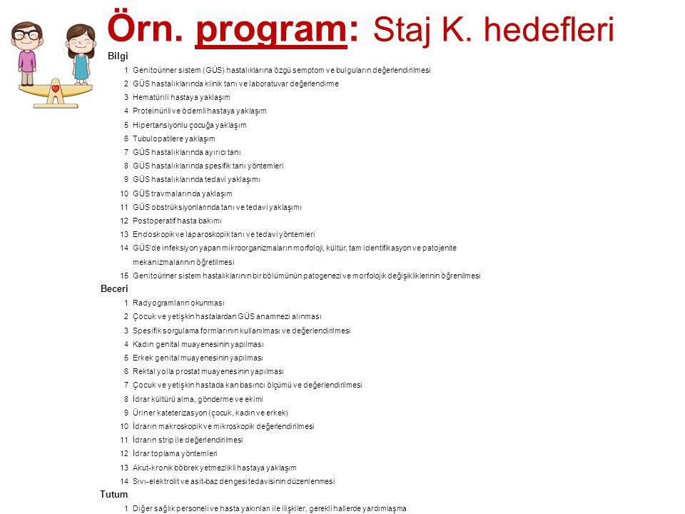 Örn. program: Staj K. hedefleri Bilgi 1Genitoüriner sistem (GÜS) hastalıklarına özgü semptom ve bulguların değerlendirilmesi 2GÜS hastalıklarında klin