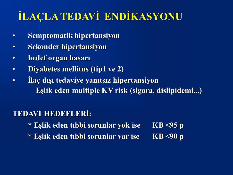 Semptomatik hipertansiyonSemptomatik hipertansiyon Sekonder hipertansiyonSekonder hipertansiyon hedef organ hasarıhedef organ hasarı Diyabetes mellitus (tip1 ve 2)Diyabetes mellitus (tip1 ve 2) İlaç dışı tedaviye yanıtsız hipertansiyonİlaç dışı tedaviye yanıtsız hipertansiyon Eşlik eden multiple KV risk (sigara, dislipidemi...) TEDAVİ HEDEFLERİ: * Eşlik eden tıbbi sorunlar yok ise KB <95 p * Eşlik eden tıbbi sorunlar var ise KB <90 p İLAÇLA TEDAVİ ENDİKASYONU