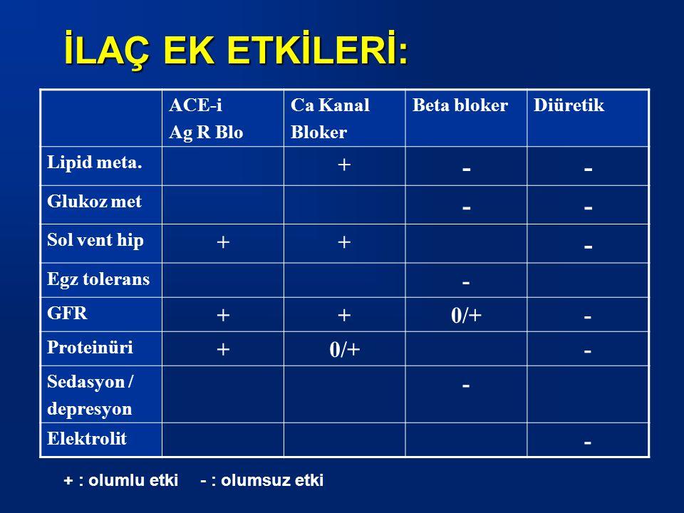 ACE-i Ag R Blo Ca Kanal Bloker Beta blokerDiüretik Lipid meta.