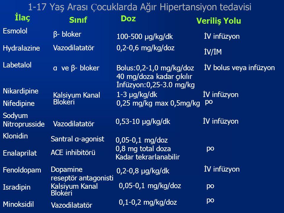 1-17 Yaş Arası Ç ocuklarda Ağır Hipertansiyon tedavisi Esmolol Hydralazine Labetalol Nikardipine Nifedipine Sodyum Nitroprusside Klonidin Enalaprilat Fenoldopam Isradipin Minoksidil Sınıf İlaç β- bloker Vazodilatatör α ve β- bloker Kalsiyum Kanal Blokeri Vazodilatatör Santral α-agonist ACE inhibitörü Dopamine reseptör antagonisti Kalsiyum Kanal Blokeri Vazodilatatör Doz 100-500 μg/kg/dk Veriliş Yolu İV infüzyon 0,2-0,6 mg/kg/doz İV/İM Bolus:0,2-1,0 mg/kg/doz 40 mg/doza kadar çıkılır İnfüzyon:0,25-3.0 mg/kg 0,53-10 μg/kg/dk 1-3 μg/kg/dk 0,25 mg/kg max 0,5mg/kg İV bolus veya infüzyon İV infüzyon po 0,05-0,1 mg/doz 0,8 mg total doza Kadar tekrarlanabilir 0,2-0,8 μg/kg/dk 0,05-0,1 mg/kg/doz 0,1-0,2 mg/kg/doz po