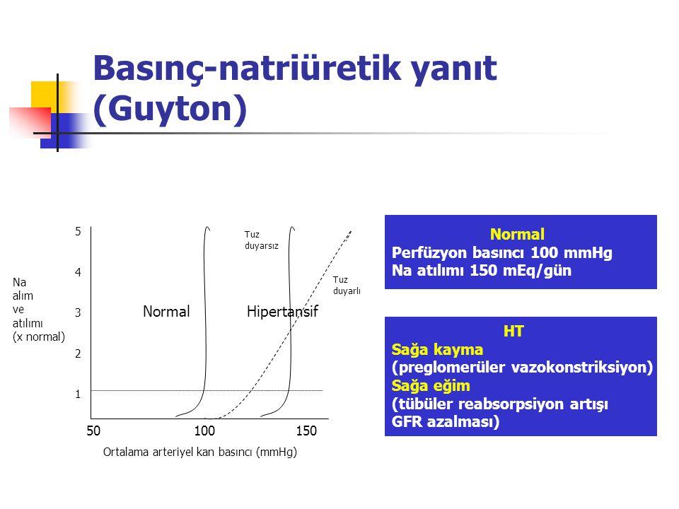Basınç-natriüretik yanıt (Guyton) 50100150 Ortalama arteriyel kan basıncı (mmHg) 5432154321 Na alım ve atılımı (x normal) Normal Hipertansif Tuz duyarsız Tuz duyarlı Normal Perfüzyon basıncı 100 mmHg Na atılımı 150 mEq/gün HT Sağa kayma (preglomerüler vazokonstriksiyon) Sağa eğim (tübüler reabsorpsiyon artışı GFR azalması)
