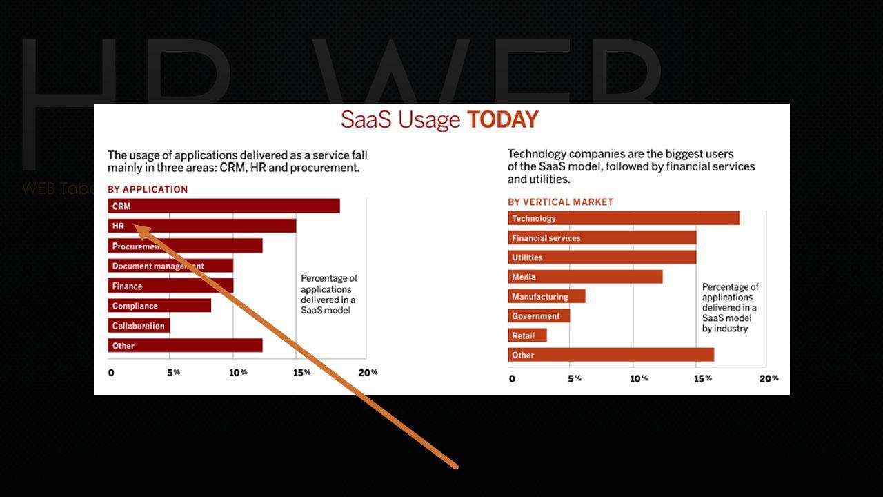 HR-WEB & Dinamik Sorgulama (Raporlama) Kullanıcılar kendi raporlarını dizayn edebilmektedirler - Hazır veri küplerinin kullanımı - Filtreleme (süzme), sıralama, gruplama - Excel kullanımı ile esnekliğin arttırılması - Gerçek zamanlı raporlama ve bilgilendirme - Kurumsal bilgi paylaşımının arttırılması.
