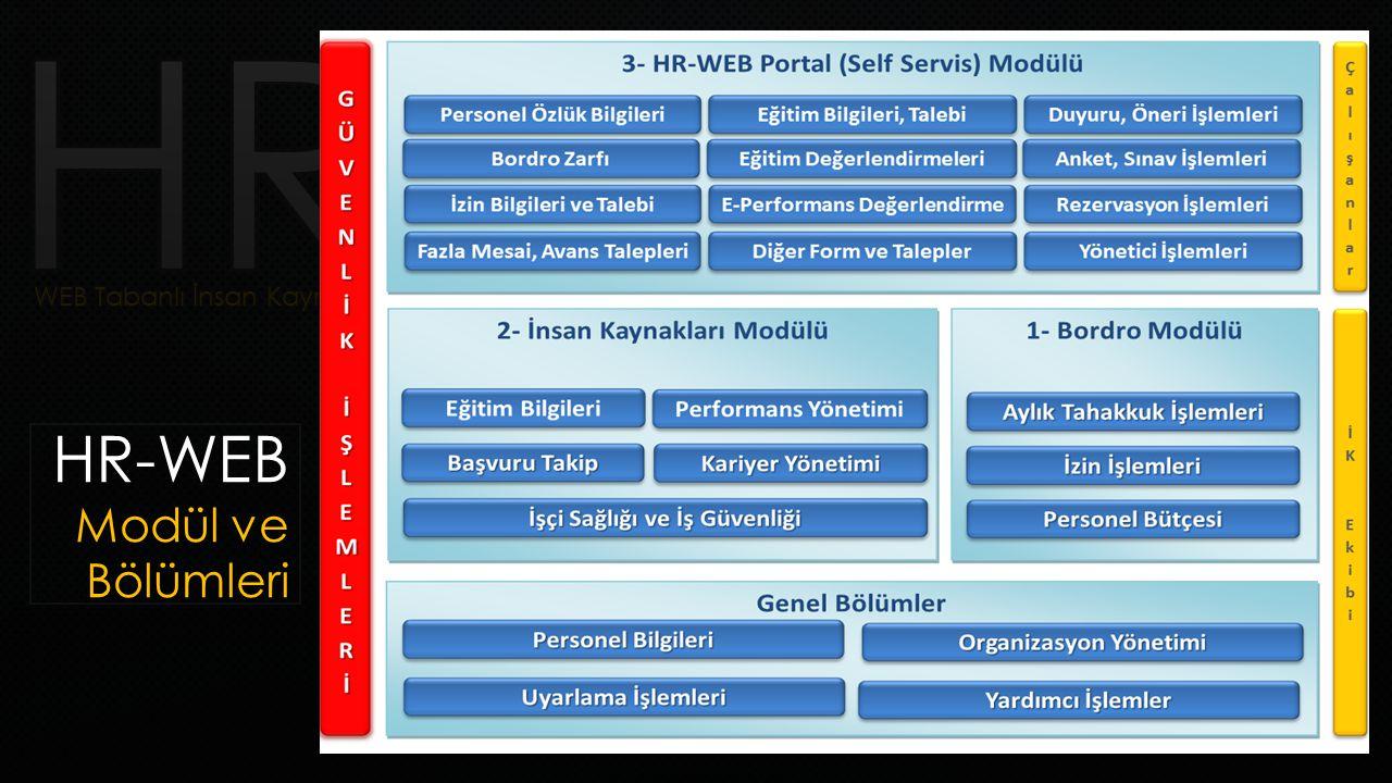 HR-WEB Modül ve Bölümleri