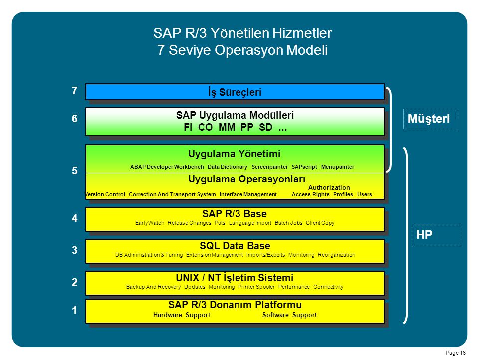Page 16 ABAP Developer Workbench Data Dictionary Screenpainter SAPscript Menupainter Uygulama Yönetimi Uygulama Operasyonları SAP Uygulama Modülleri F