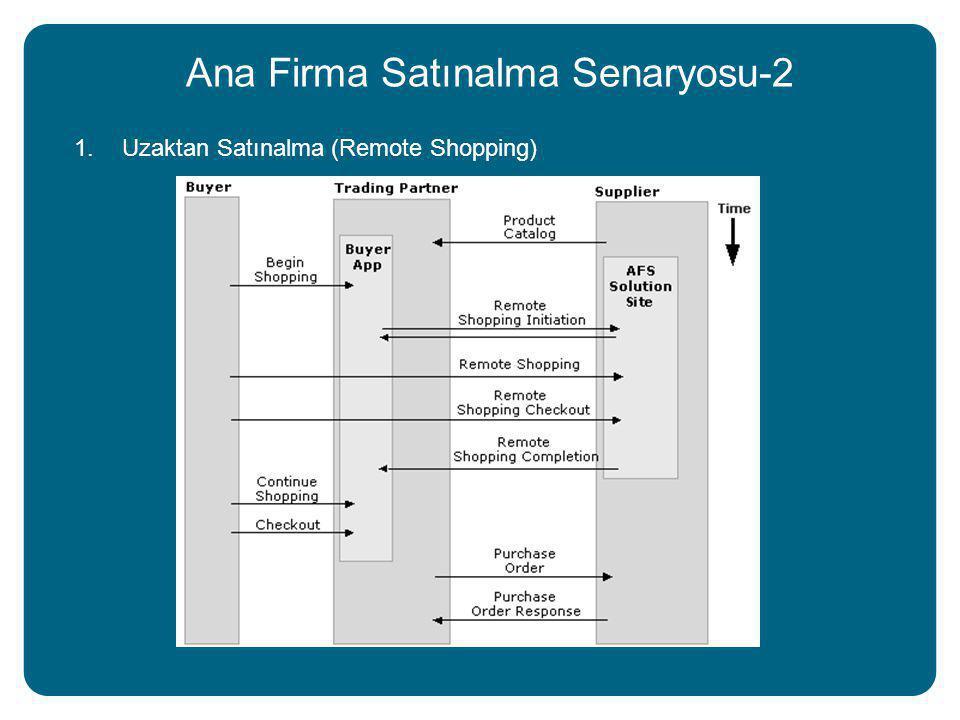 Ana Firma Satınalma Senaryosu-2 1.Uzaktan Satınalma (Remote Shopping)