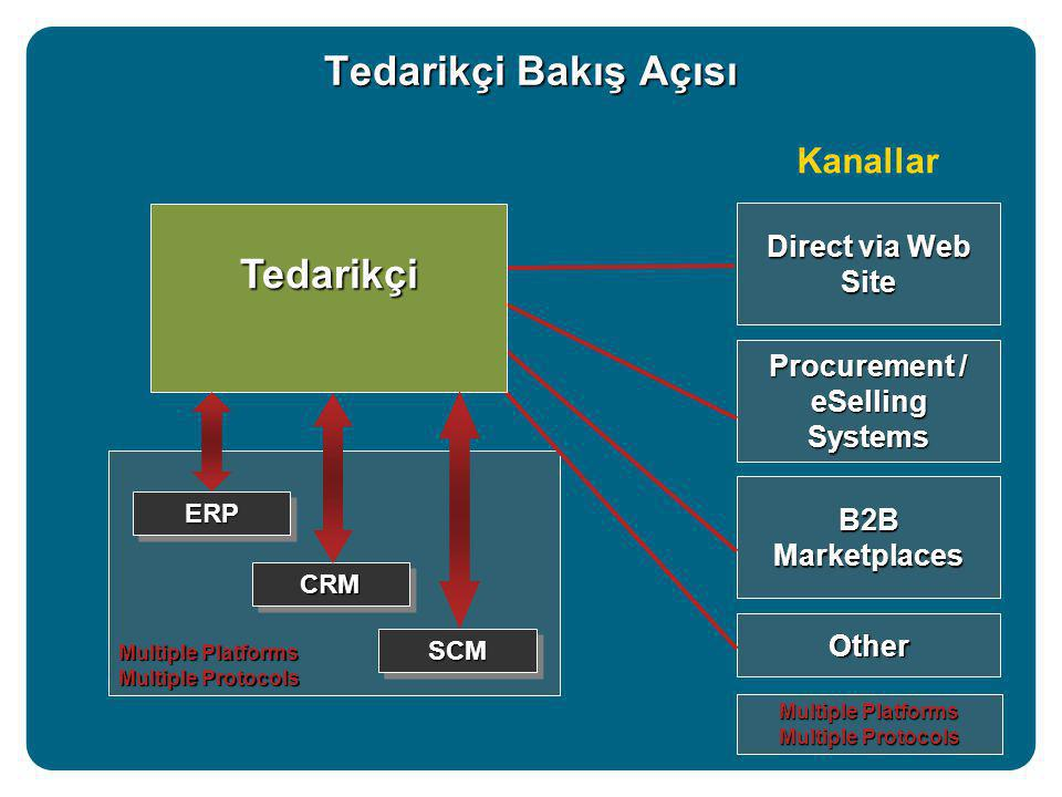 Multiple Platforms Multiple Protocols Tedarikçi Bakış Açısı Kanallar Direct via Web Site Procurement / eSelling Systems B2B Marketplaces Other ERPERP