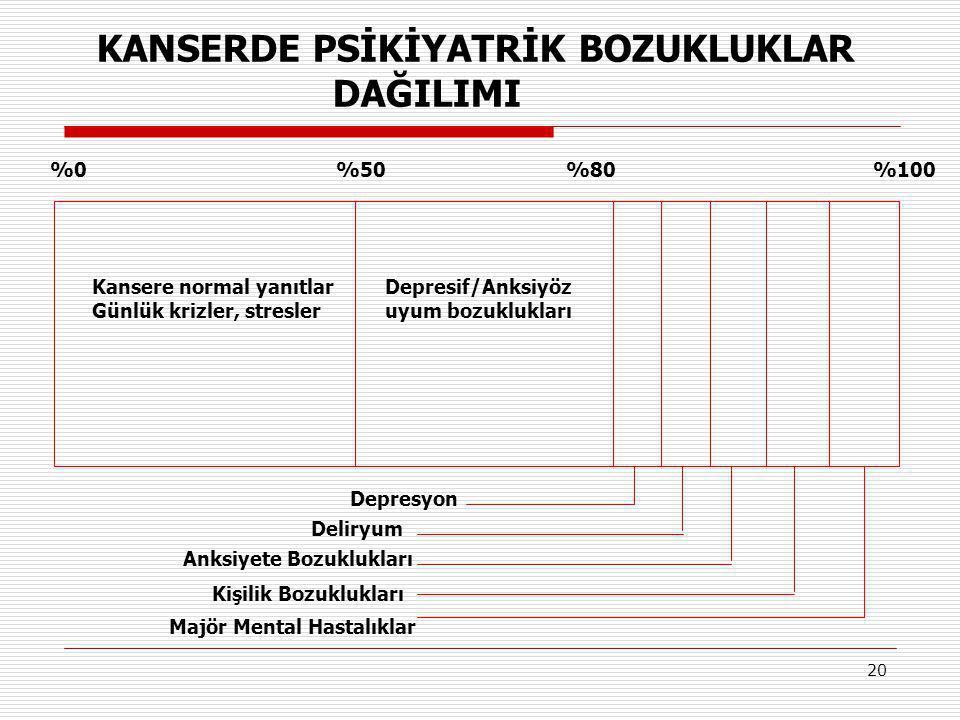 20 KANSERDE PSİKİYATRİK BOZUKLUKLAR DAĞILIMI Depresyon Deliryum Anksiyete Bozuklukları Kişilik Bozuklukları Majör Mental Hastalıklar %50%0%80%100 Kans