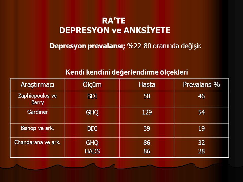 Depresyon prevalansı; %22-80 oranında değişir. RA'TE DEPRESYON ve ANKSİYETE AraştırmacıÖlçümHasta Prevalans % Zaphiopoulos ve Barry BDI5046 GardinerGH