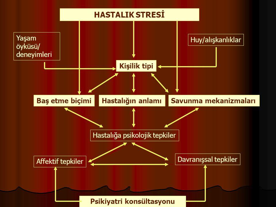 HASTALIK STRESİ Yaşam öyküsü/ deneyimleri Huy/alışkanlıklar Kişilik tipi Baş etme biçimiSavunma mekanizmalarıHastalığın anlamı Hastalığa psikolojik te