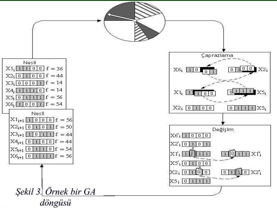 Şekil.10 Şekil 3. Örnek bir GA döngüsü