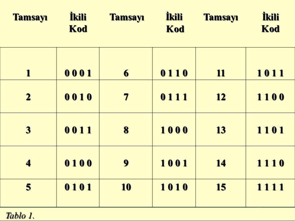 Tamsayı TamsayıİkiliKod İkili Kod KodTamsayıİkiliKod 1 0 0 0 1 6 0 1 1 0 11 1 0 1 1 2 0 0 1 0 7 0 1 1 1 12 1 1 0 0 3 0 0 1 1 8 1 0 0 0 13 1 1 0 1 4 0