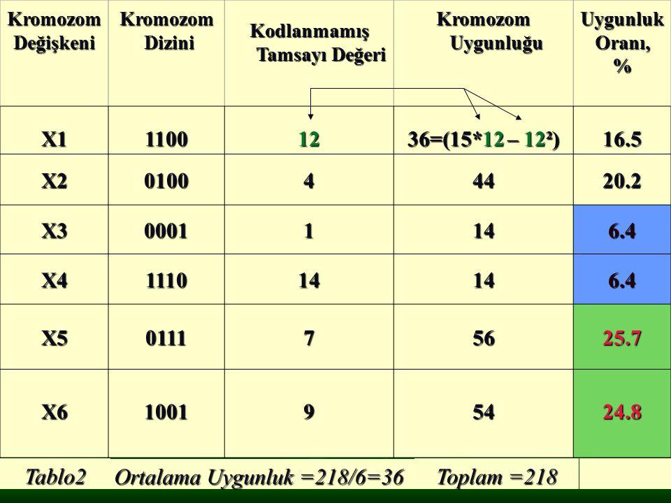 KromozomDeğişkeniKromozom Dizini DiziniKodlanmamış Tamsayı Değeri Tamsayı Değeri Kromozom Uygunluğu Uygunluk Oranı, % X1110012 36=(15*12 – 12²) 16.5 X