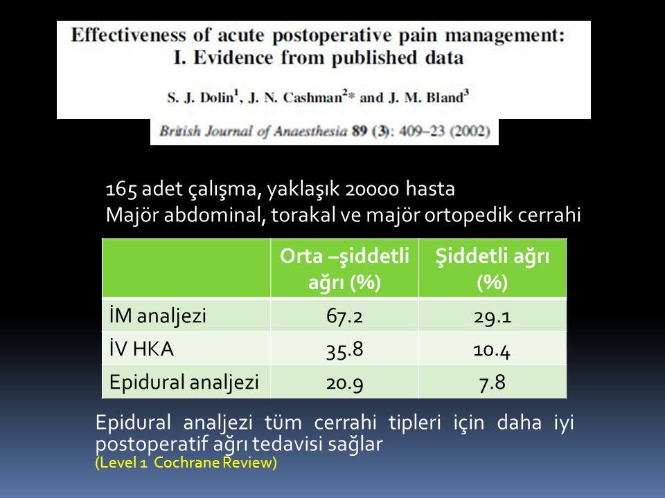 165 adet çalışma, yaklaşık 20000 hasta Majör abdominal, torakal ve majör ortopedik cerrahi Orta –şiddetli ağrı (%) Şiddetli ağrı (%) İM analjezi67.229.1 İV HKA35.810.4 Epidural analjezi20.97.8 Epidural analjezi tüm cerrahi tipleri için daha iyi postoperatif ağrı tedavisi sağlar (Level 1 Cochrane Review)