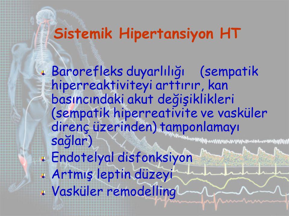 Barorefleks duyarlılığı (sempatik hiperreaktiviteyi arttırır, kan basıncındaki akut değişiklikleri (sempatik hiperreativite ve vasküler direnç üzerinden) tamponlamayı sağlar) Endotelyal disfonksiyon Artmış leptin düzeyi Vasküler remodelling Sistemik Hipertansiyon HT