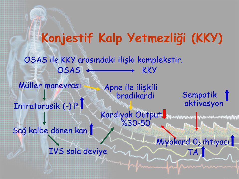 Konjestif Kalp Yetmezliği (KKY) OSAS ile KKY arasındaki ilişki komplekstir.