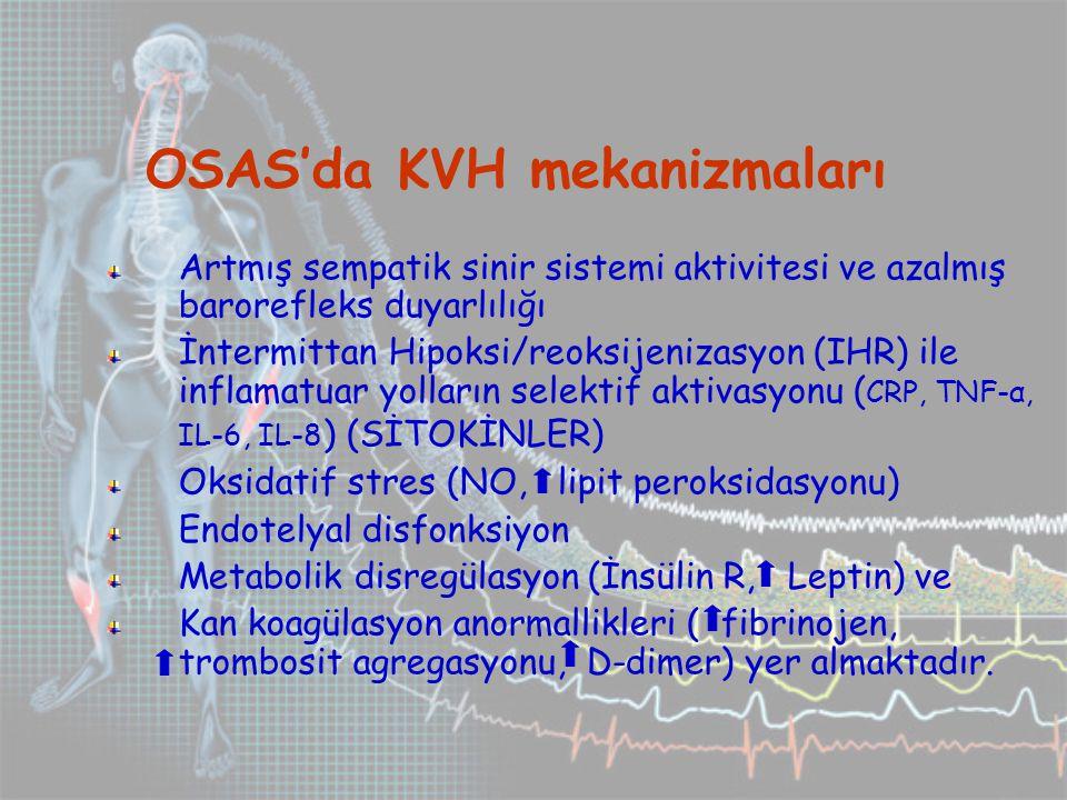OSAS'da KVH mekanizmaları Artmış sempatik sinir sistemi aktivitesi ve azalmış barorefleks duyarlılığı İntermittan Hipoksi/reoksijenizasyon (IHR) ile inflamatuar yolların selektif aktivasyonu ( CRP, TNF-α, IL-6, IL-8 ) (SİTOKİNLER) Oksidatif stres (NO, lipit peroksidasyonu) Endotelyal disfonksiyon Metabolik disregülasyon (İnsülin R, Leptin) ve Kan koagülasyon anormallikleri ( fibrinojen, trombosit agregasyonu, D-dimer) yer almaktadır.