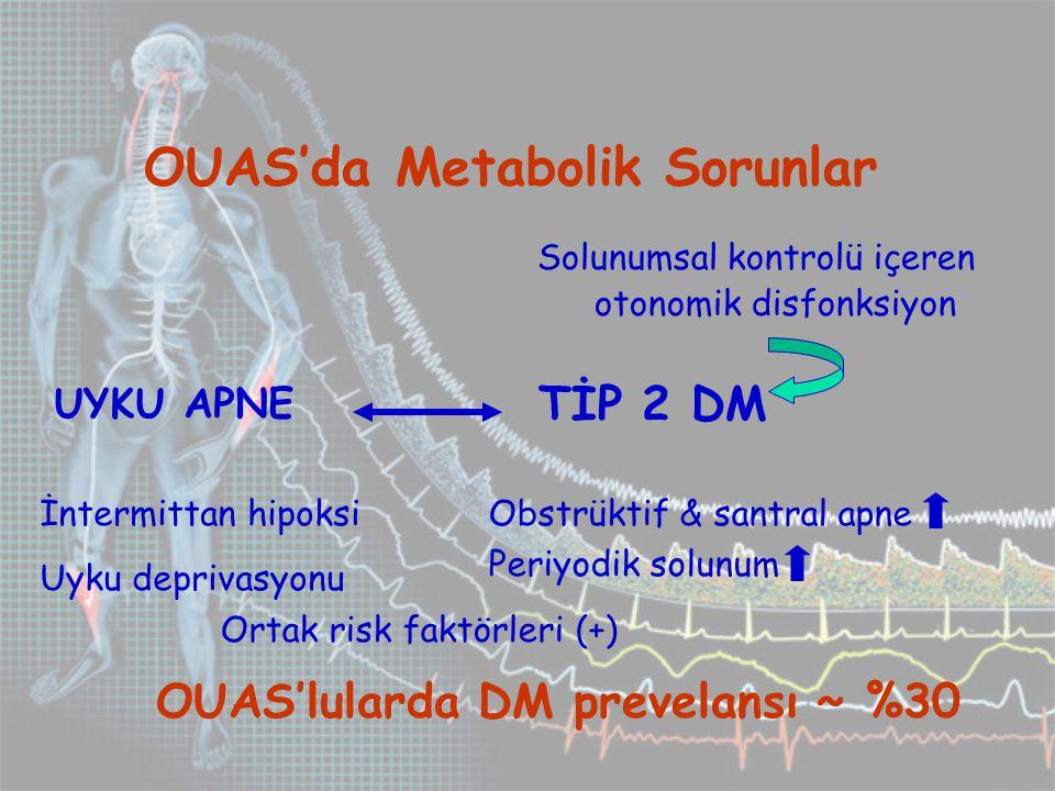 OUAS'da Metabolik Sorunlar UYKU APNE TİP 2 DM Solunumsal kontrolü içeren otonomik disfonksiyon İntermittan hipoksi Uyku deprivasyonu Obstrüktif & santral apne Periyodik solunum OUAS'lularda DM prevelansı ~ %30 Ortak risk faktörleri (+)