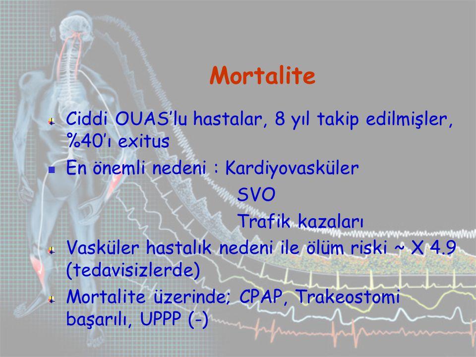Mortalite Ciddi OUAS'lu hastalar, 8 yıl takip edilmişler, %40'ı exitus En önemli nedeni : Kardiyovasküler SVO Trafik kazaları Vasküler hastalık nedeni ile ölüm riski ~ X 4.9 (tedavisizlerde) Mortalite üzerinde; CPAP, Trakeostomi başarılı, UPPP (-)