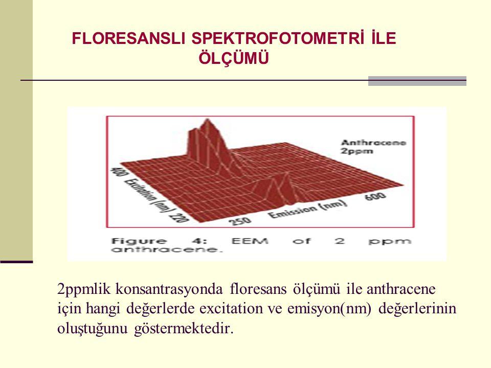 2ppmlik konsantrasyonda floresans ölçümü ile anthracene için hangi değerlerde excitation ve emisyon(nm) değerlerinin oluştuğunu göstermektedir. FLORES