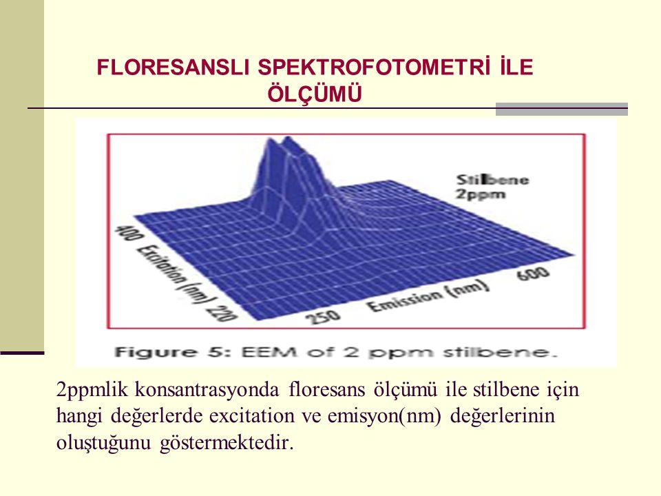 2ppmlik konsantrasyonda floresans ölçümü ile stilbene için hangi değerlerde excitation ve emisyon(nm) değerlerinin oluştuğunu göstermektedir. FLORESAN