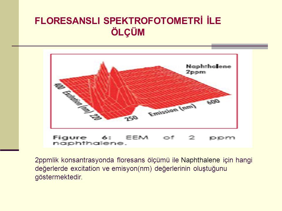 FLORESANSLI SPEKTROFOTOMETRİ İLE ÖLÇÜM 2ppmlik konsantrasyonda floresans ölçümü ile Naphthalene için hangi değerlerde excitation ve emisyon(nm) değerl