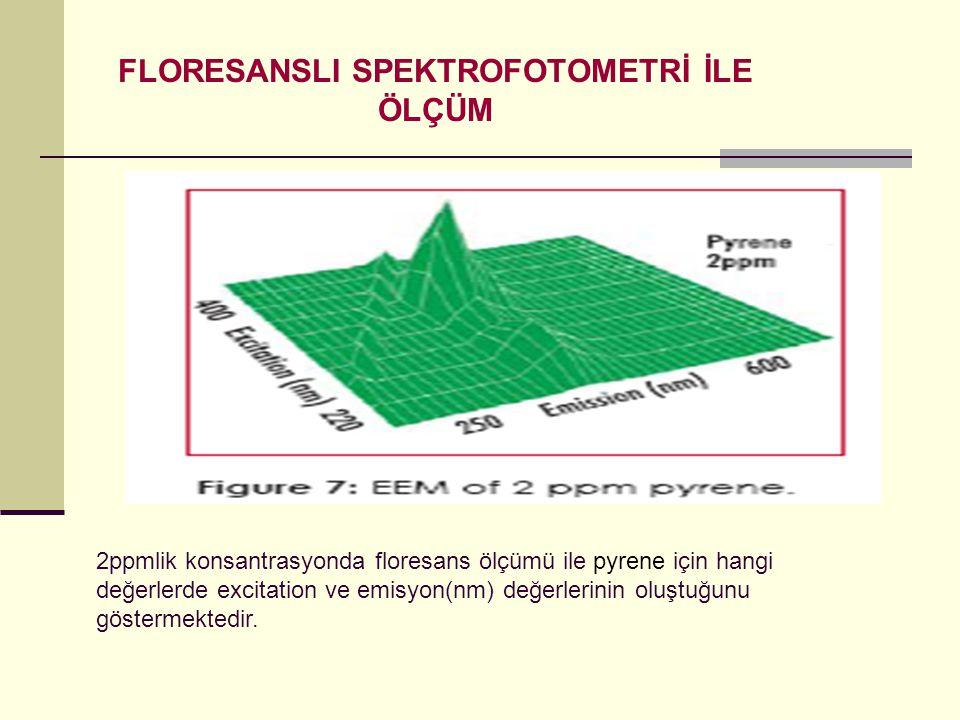 FLORESANSLI SPEKTROFOTOMETRİ İLE ÖLÇÜM 2ppmlik konsantrasyonda floresans ölçümü ile pyrene için hangi değerlerde excitation ve emisyon(nm) değerlerini