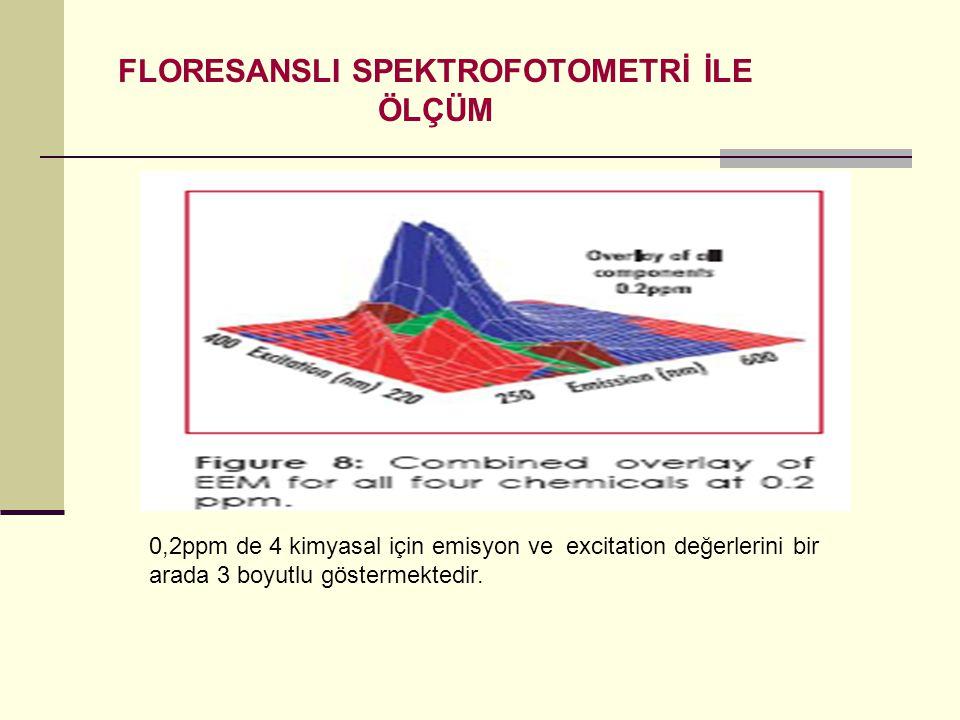 FLORESANSLI SPEKTROFOTOMETRİ İLE ÖLÇÜM 0,2ppm de 4 kimyasal için emisyon ve excitation değerlerini bir arada 3 boyutlu göstermektedir.