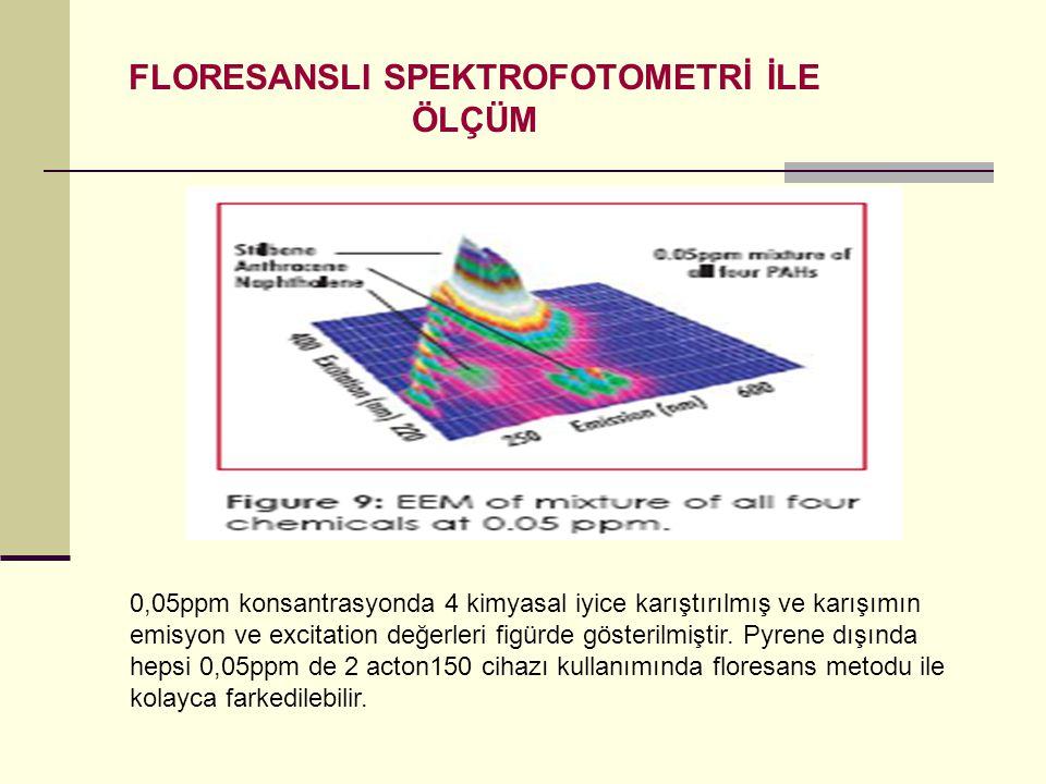 FLORESANSLI SPEKTROFOTOMETRİ İLE ÖLÇÜM 0,05ppm konsantrasyonda 4 kimyasal iyice karıştırılmış ve karışımın emisyon ve excitation değerleri figürde gös