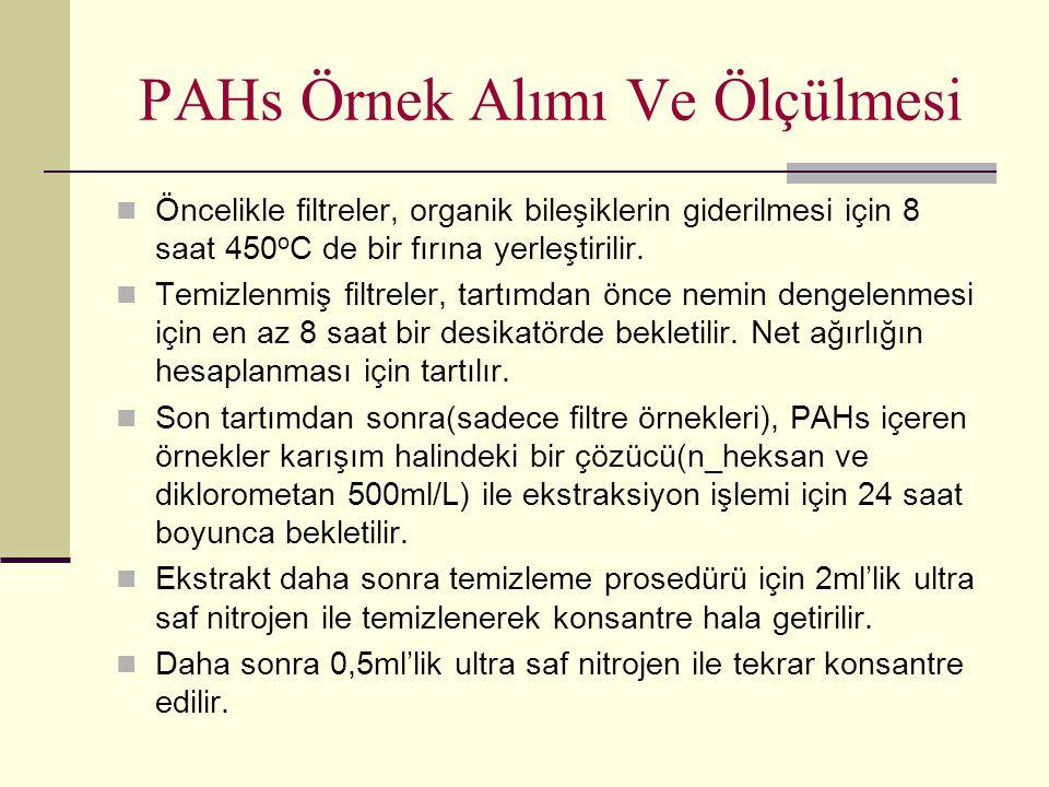 PAHs Örnek Alımı Ve Ölçülmesi Öncelikle filtreler, organik bileşiklerin giderilmesi için 8 saat 450 o C de bir fırına yerleştirilir. Temizlenmiş filtr