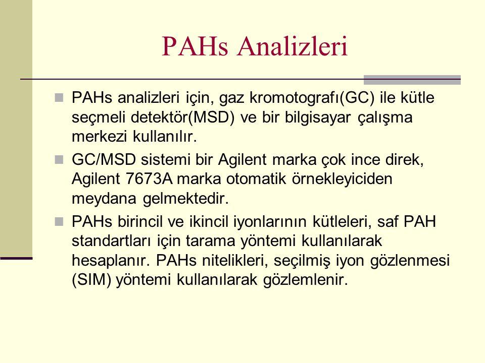 PAHs Analizleri PAHs analizleri için, gaz kromotografı(GC) ile kütle seçmeli detektör(MSD) ve bir bilgisayar çalışma merkezi kullanılır. GC/MSD sistem