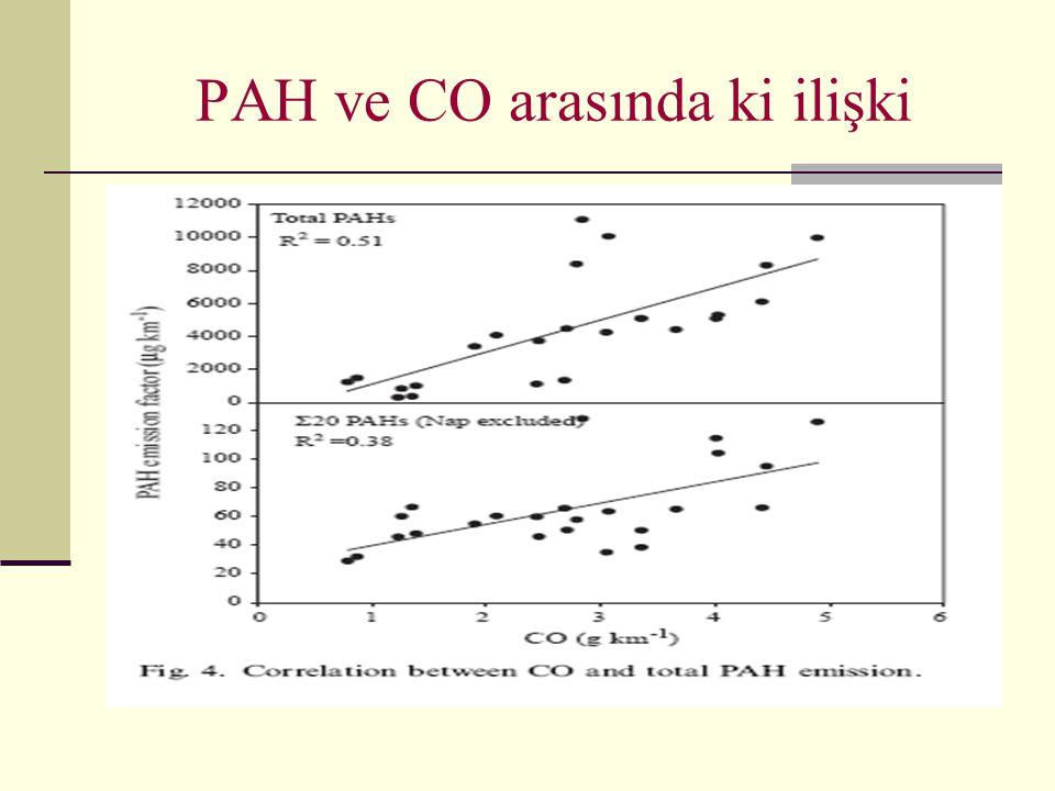 PAH ve CO arasında ki ilişki