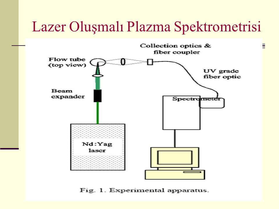 Lazer Oluşmalı Plazma Spektrometrisi