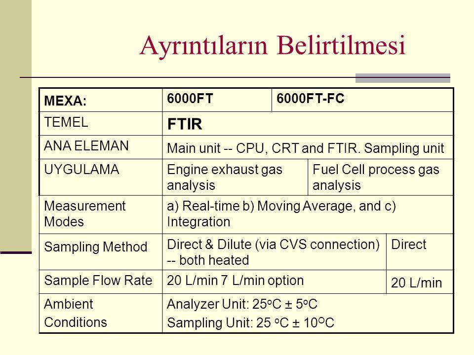 Ayrıntıların Belirtilmesi MEXA: 6000FT6000FT-FC TEMEL FTIR ANA ELEMAN Main unit -- CPU, CRT and FTIR. Sampling unit UYGULAMAEngine exhaust gas analysi