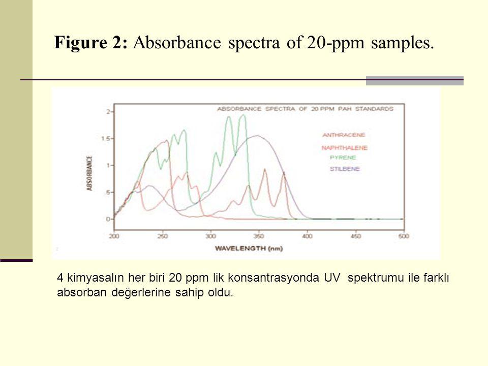 Figure 2: Absorbance spectra of 20-ppm samples. 4 kimyasalın her biri 20 ppm lik konsantrasyonda UV spektrumu ile farklı absorban değerlerine sahip ol