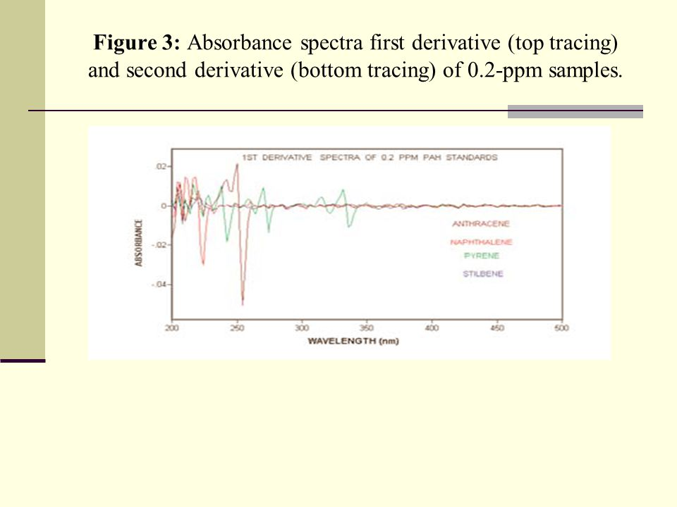 Figure 4: Absorbance spectra first derivative (top tracing) and second derivative (bottom tracing) of 0.2-ppm samples.
