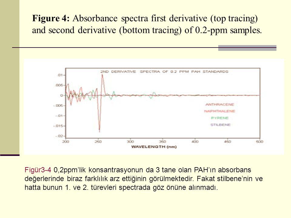 2ppmlik konsantrasyonda floresans ölçümü ile anthracene için hangi değerlerde excitation ve emisyon(nm) değerlerinin oluştuğunu göstermektedir.