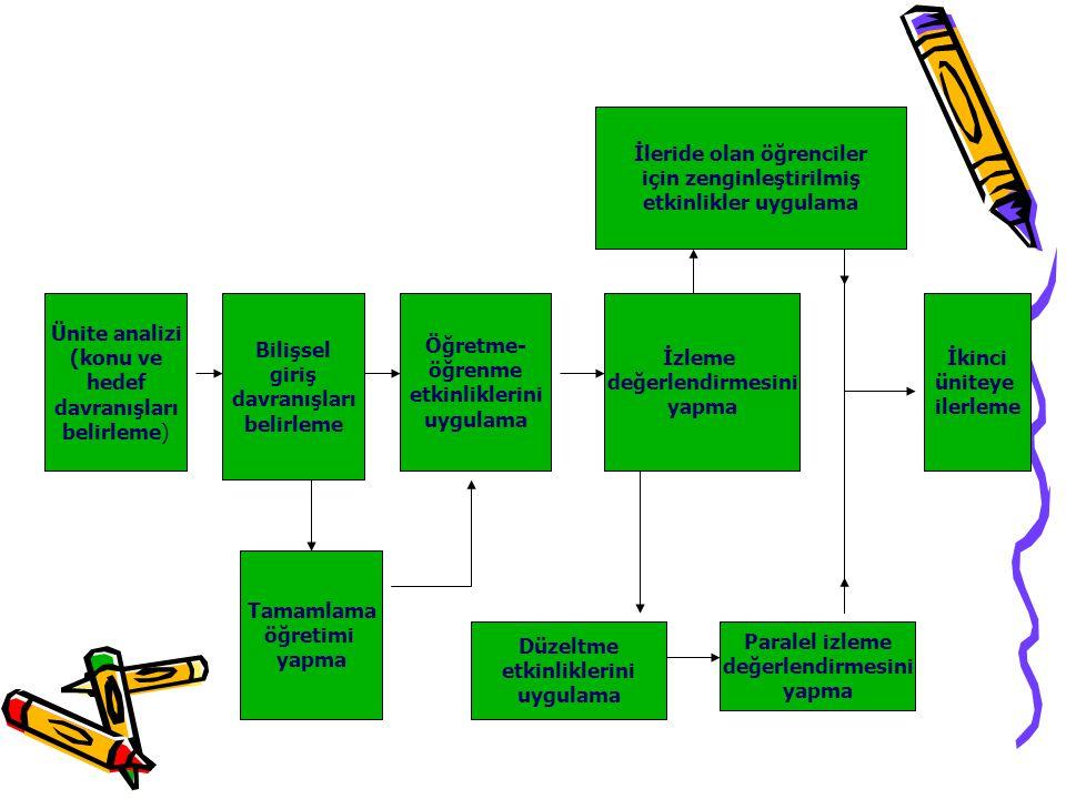Ünite analizi (konu ve hedef davranışları belirleme) Bilişsel giriş davranışları belirleme Öğretme- öğrenme etkinliklerini uygulama İzleme değerlendir