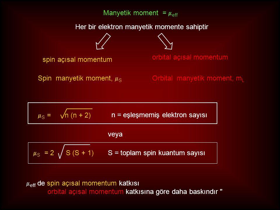 Her bir elektron manyetik momente sahiptir spin açısal momentum orbital açısal momentum Manyetik moment =  eff Spin manyetik moment,  S  eff de spi