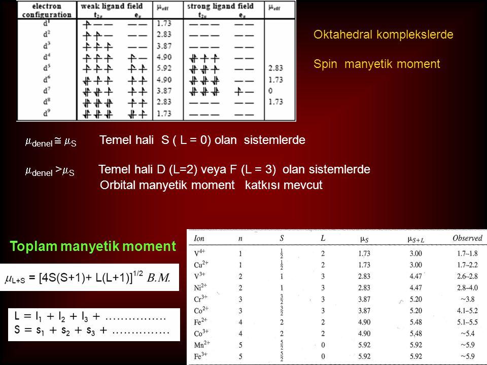 Toplam manyetik moment Oktahedral komplekslerde Spin manyetik moment  denel   S Temel hali S ( L = 0) olan sistemlerde  denel >  S Temel hali D (L=2) veya F (L = 3) olan sistemlerde Orbital manyetik moment katkısı mevcut