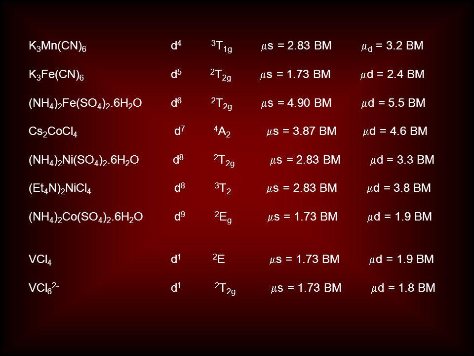 K 3 Mn(CN) 6 d 4 3 T 1g  s = 2.83 BM  d = 3.2 BM K 3 Fe(CN) 6 d 5 2 T 2g  s = 1.73 BM  d = 2.4 BM (NH 4 ) 2 Fe(SO 4 ) 2.6H 2 O d 6 2 T 2g  s = 4.90 BM  d = 5.5 BM Cs 2 CoCl 4 d 7 4 A 2  s = 3.87 BM  d = 4.6 BM (NH 4 ) 2 Ni(SO 4 ) 2.6H 2 O d 8 2 T 2g  s = 2.83 BM  d = 3.3 BM (Et 4 N) 2 NiCl 4 d 8 3 T 2  s = 2.83 BM  d = 3.8 BM (NH 4 ) 2 Co(SO 4 ) 2.6H 2 O d 9 2 E g  s = 1.73 BM  d = 1.9 BM VCl 4 d 1 2 E  s = 1.73 BM  d = 1.9 BM VCl 6 2- d 1 2 T 2g  s = 1.73 BM  d = 1.8 BM