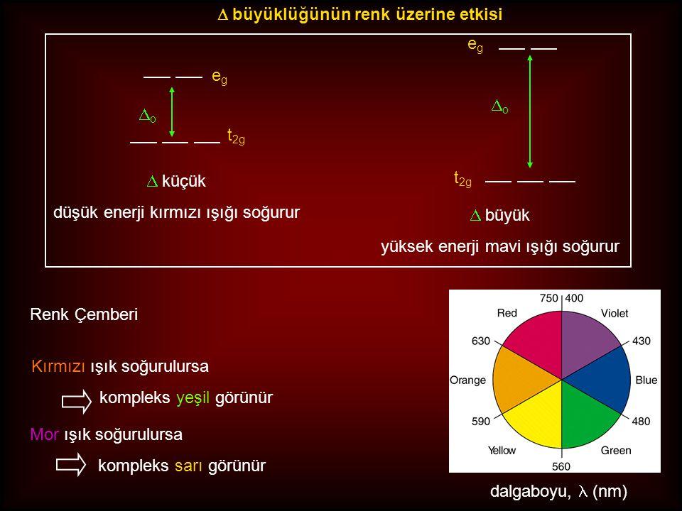 Renk Çemberi dalgaboyu, (nm) Kırmızı ışık soğurulursa kompleks yeşil görünür Mor ışık soğurulursa kompleks sarı görünür egeg t 2g oo oo  küçük düşük enerji kırmızı ışığı soğurur  büyük yüksek enerji mavi ışığı soğurur egeg  büyüklüğünün renk üzerine etkisi