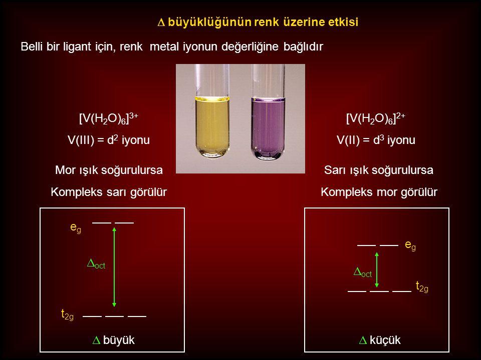 Belli bir ligant için, renk metal iyonun değerliğine bağlıdır [V(H 2 O) 6 ] 3+ V(III) = d 2 iyonu  büyüklüğünün renk üzerine etkisi Mor ışık soğurulursa Kompleks sarı görülür Sarı ışık soğurulursa Kompleks mor görülür [V(H 2 O) 6 ] 2+ V(II) = d 3 iyonu egeg t 2g  oct  küçük t 2g  oct  büyük egeg