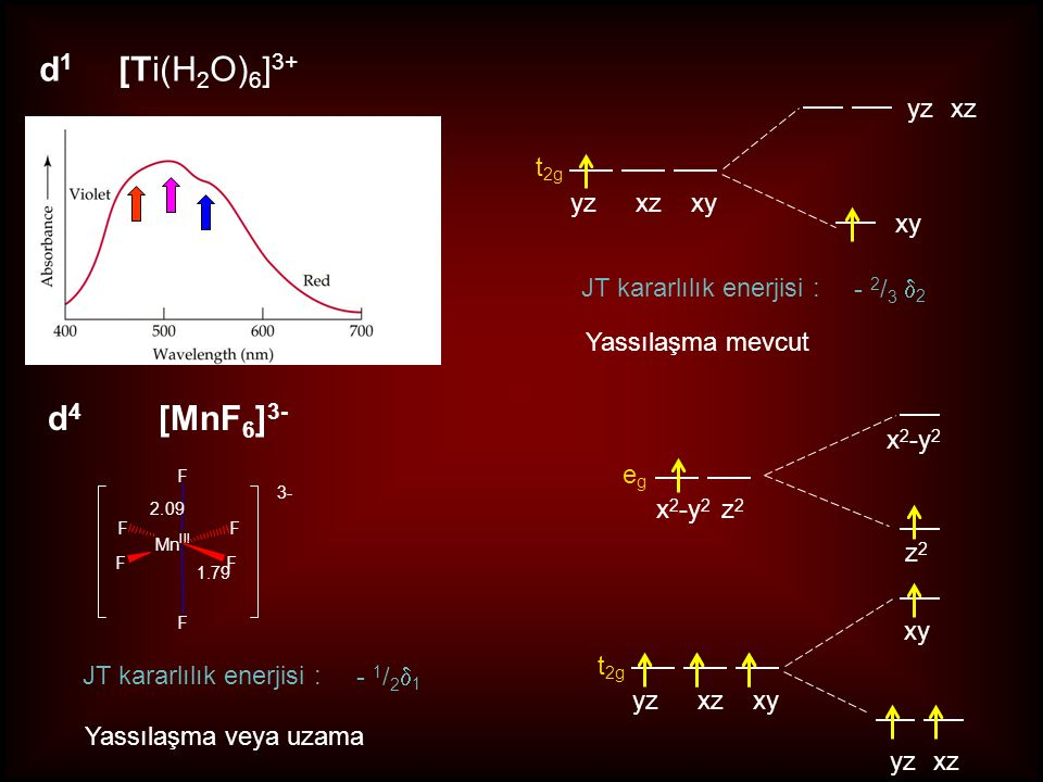z2z2 x 2 -y 2 yzxz xy yzxzxy egeg t 2g x 2 -y 2 z 2 d 1 [Ti(H 2 O) 6 ] 3+ yzxz xy yzxzxy t 2g JT kararlılık enerjisi : - 2 / 3  2 Yassılaşma mevcut d 4 [MnF 6 ] 3- Mn III FF FF F F 3- 1.79 2.09 JT kararlılık enerjisi : - 1 / 2  1 Yassılaşma veya uzama