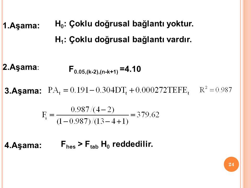 23 Bu verilerden elde edilen model; Bağımsız değişkenleri sırası ile bağımlı değişken yaparak diğer bağımsız değişkenlerle regresyon modeli tahmin edilir.