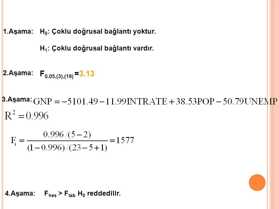 ÇOKLU DOĞRUSAL BAĞLANTININ BELİRLENMESİ Dependent Variable: HOUSING Method: Least Squares Sample: 1963 1985 Included observations: 23 VariableCoefficientStd.