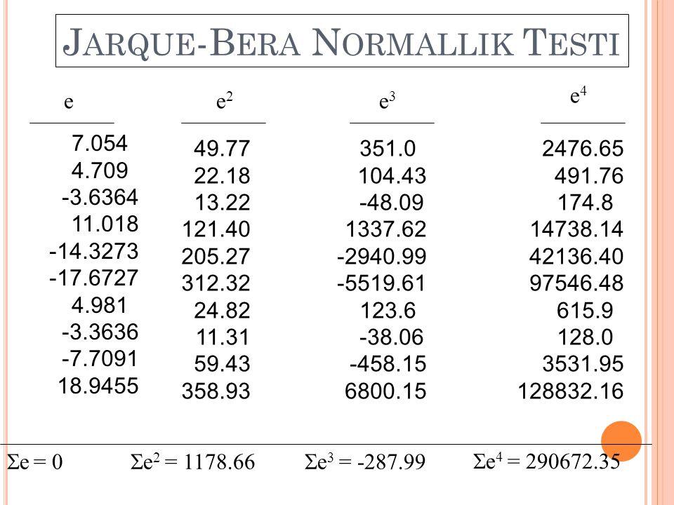Ç OKLU D OĞRUSAL B AĞLANTıNıN O RTAYA Ç ıKARDıĞı S ONUÇLAR Regresyon katsayılarının değerleri belirsiz olur, Regresyon katsayılarının varyansları büyür, t-istatistikleri azalır, Güven aralıkları büyür, r 2 olduğundan büyük çıkar, Katsayı tahmincileri ve standart hataları verilerdeki küçük değişmelerden önemli ölçüde etkilenirler,