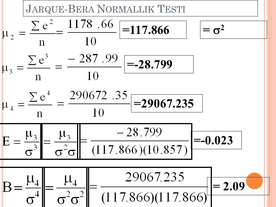 J ARQUE -B ERA N ORMALLIK T ESTI =117.866 =-28.799 =29067.235 =  2 =-0.023 = 2.09